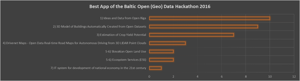 Best App of the Baltic Open (Geo) Data Hackathon 2016